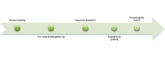 Figure 2: Illustration of the evaluation process
