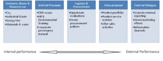 Figure 1: Example of categories organized from an internal to an external perspective on environmental performance